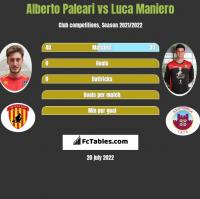 Alberto Paleari vs Luca Maniero h2h player stats