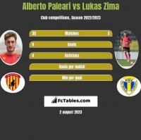 Alberto Paleari vs Lukas Zima h2h player stats