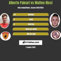 Alberto Paleari vs Matteo Ricci h2h player stats
