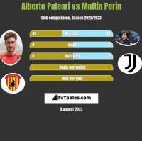 Alberto Paleari vs Mattia Perin h2h player stats