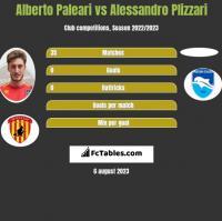 Alberto Paleari vs Alessandro Plizzari h2h player stats