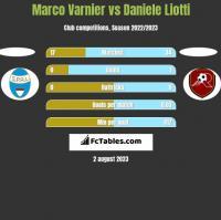 Marco Varnier vs Daniele Liotti h2h player stats