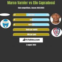 Marco Varnier vs Elio Capradossi h2h player stats
