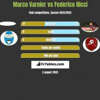 Marco Varnier vs Federico Ricci h2h player stats