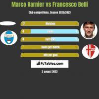 Marco Varnier vs Francesco Belli h2h player stats
