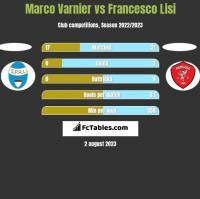 Marco Varnier vs Francesco Lisi h2h player stats