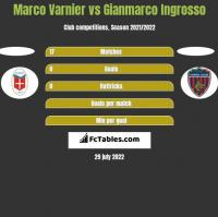 Marco Varnier vs Gianmarco Ingrosso h2h player stats