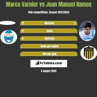 Marco Varnier vs Juan Manuel Ramos h2h player stats