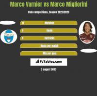 Marco Varnier vs Marco Migliorini h2h player stats