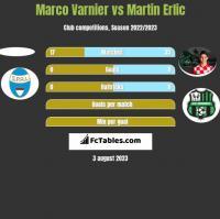 Marco Varnier vs Martin Erlic h2h player stats
