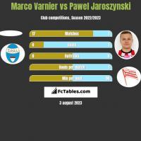 Marco Varnier vs Pawel Jaroszynski h2h player stats