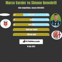 Marco Varnier vs Simone Benedetti h2h player stats