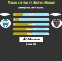 Marco Varnier vs Andrea Meroni h2h player stats