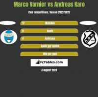 Marco Varnier vs Andreas Karo h2h player stats