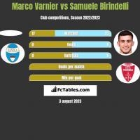 Marco Varnier vs Samuele Birindelli h2h player stats