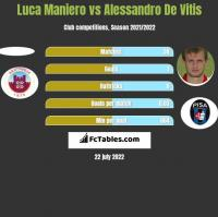 Luca Maniero vs Alessandro De Vitis h2h player stats