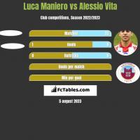Luca Maniero vs Alessio Vita h2h player stats