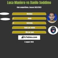 Luca Maniero vs Danilo Soddimo h2h player stats