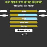 Luca Maniero vs Davide Di Quinzio h2h player stats