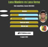 Luca Maniero vs Luca Verna h2h player stats