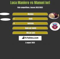 Luca Maniero vs Manuel Iori h2h player stats