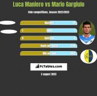 Luca Maniero vs Mario Gargiulo h2h player stats
