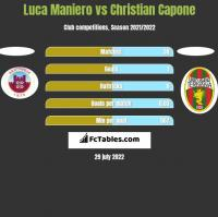 Luca Maniero vs Christian Capone h2h player stats