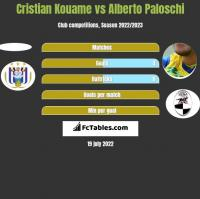 Cristian Kouame vs Alberto Paloschi h2h player stats