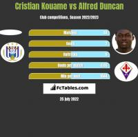 Cristian Kouame vs Alfred Duncan h2h player stats