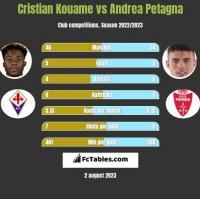 Cristian Kouame vs Andrea Petagna h2h player stats