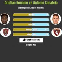 Cristian Kouame vs Antonio Sanabria h2h player stats