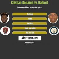 Cristian Kouame vs Dalbert h2h player stats