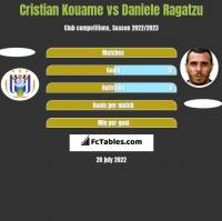 Cristian Kouame vs Daniele Ragatzu h2h player stats