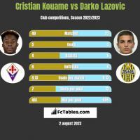 Cristian Kouame vs Darko Lazovic h2h player stats