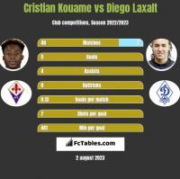 Cristian Kouame vs Diego Laxalt h2h player stats