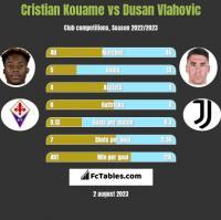 Cristian Kouame vs Dusan Vlahovic h2h player stats