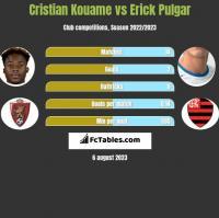 Cristian Kouame vs Erick Pulgar h2h player stats