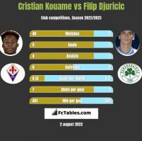 Cristian Kouame vs Filip Djuricic h2h player stats