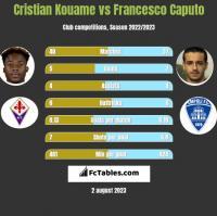Cristian Kouame vs Francesco Caputo h2h player stats