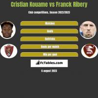 Cristian Kouame vs Franck Ribery h2h player stats