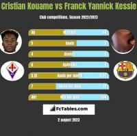 Cristian Kouame vs Franck Yannick Kessie h2h player stats