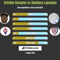 Cristian Kouame vs Gianluca Lapadula h2h player stats