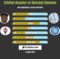 Cristian Kouame vs Giovanni Simeone h2h player stats