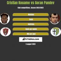 Cristian Kouame vs Goran Pandev h2h player stats