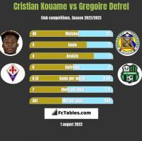 Cristian Kouame vs Gregoire Defrel h2h player stats