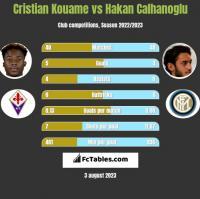 Cristian Kouame vs Hakan Calhanoglu h2h player stats