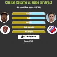 Cristian Kouame vs Hidde ter Avest h2h player stats