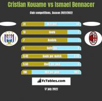 Cristian Kouame vs Ismael Bennacer h2h player stats