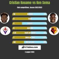 Cristian Kouame vs Ken Sema h2h player stats