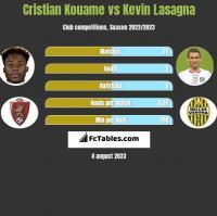 Cristian Kouame vs Kevin Lasagna h2h player stats